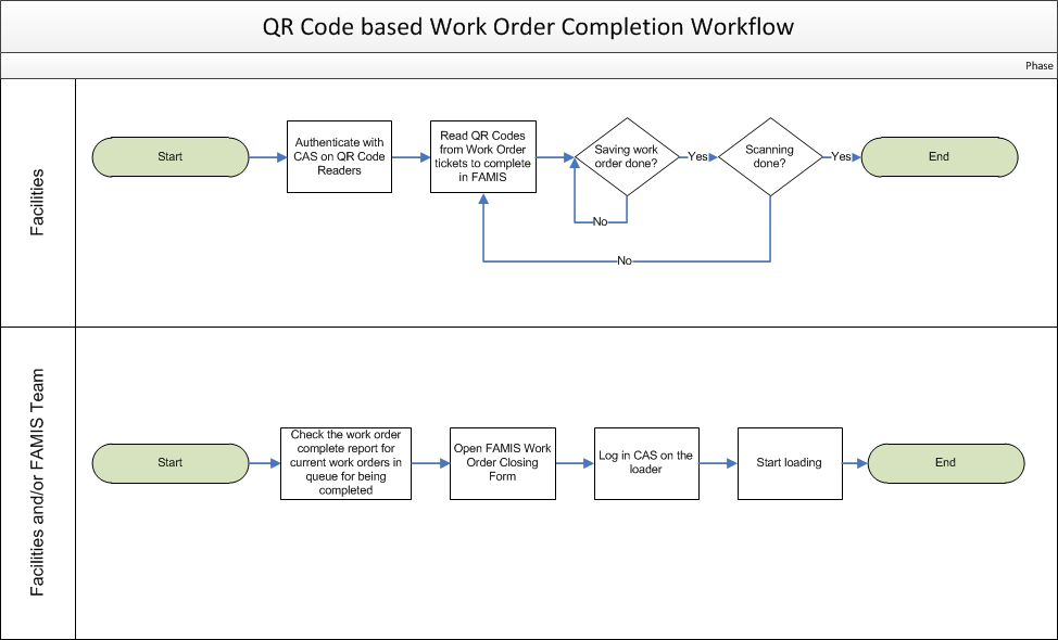 Projects – QR Code based Work Order Completion – Design ...